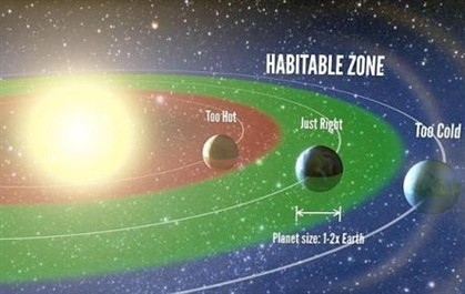Uma em cada cinco estrelas tem planetas habitáveis
