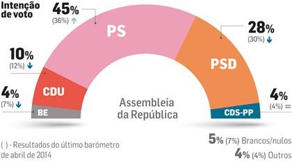 Sondagem DN: PS no limiar da maioria absoluta