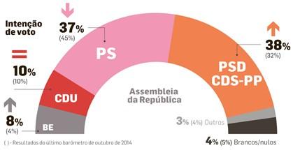 Em oito meses, o PS de Costa é apanhado pela coligação