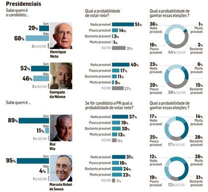 Presidenciais: Marcelo é o favorito e metade não conhece Sampaio da Nóvoa