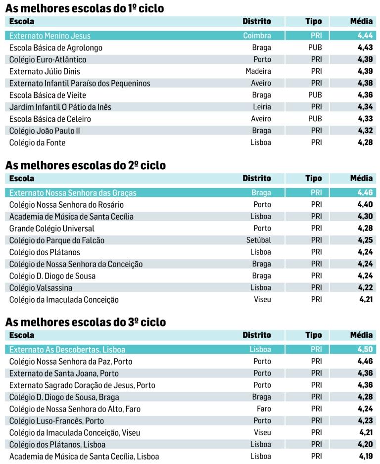 Há oito anos que não há escolas públicas no top 10