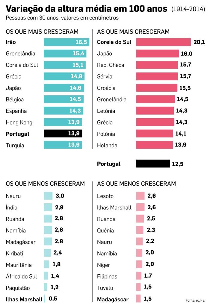 071f7c18e De uma maneira geral, os dados mostram que os países que apresentam  melhores condições sócio económicas são aqueles que têm habitantes mais  altos.