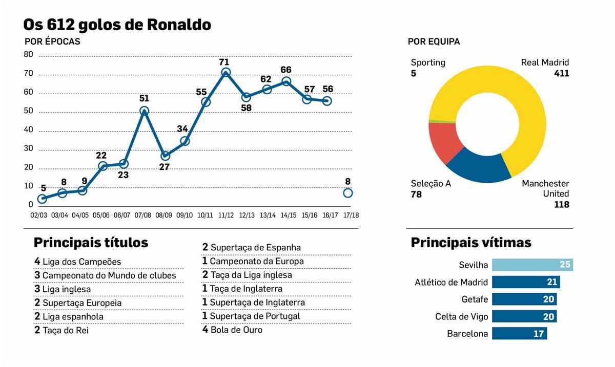 Sporting recorda o primeiro golo de Cristiano Ronaldo. E que golo!