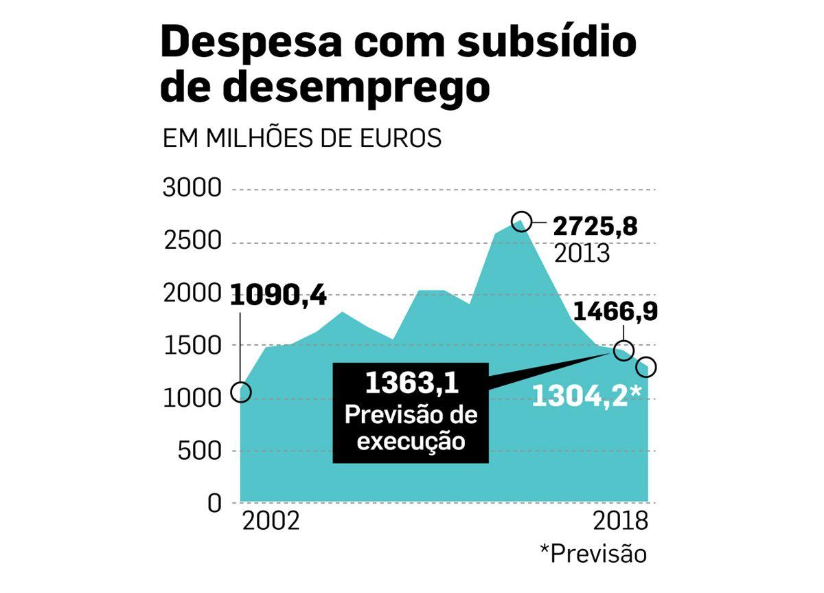 Subsídio de desemprego custa menos 52% que em 2013