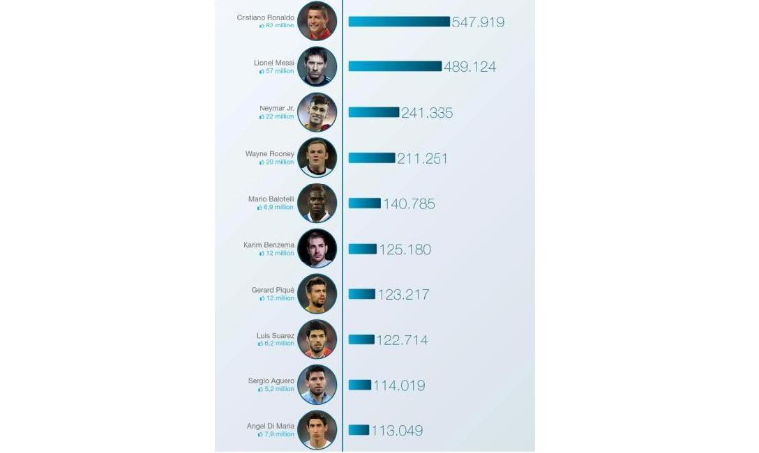 Foto: Facebook mostra onde jogadores têm mais fãs; Cristiano Ronaldo lidera O Facebook lançou um mapa interativo que mostra quais são os jogadores da competição mais populares na rede social. O craque português, atual melhor jogador do mundo, é o o que possui mais seguidores no Facebook. São 84,3 milhões. http://go.pwm.pt/1xNf4ll