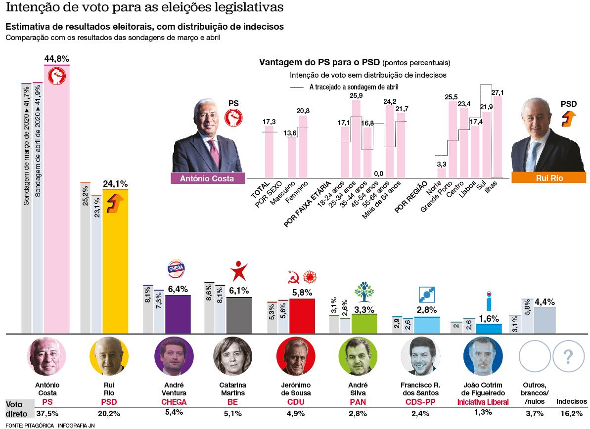PS no limiar da maioria absoluta. PSD recupera e Chega ultrapassa BE