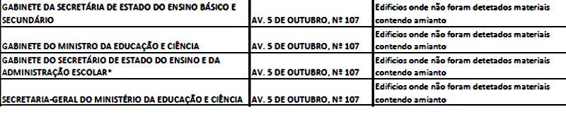 Parte da listagem feita pelo Estado que em 2014 não identificou amianto na sede do Ministério da Educação.