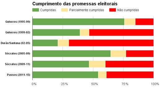 Governos dos últimos 20 anos cumpriram 60% das promessas eleitorais