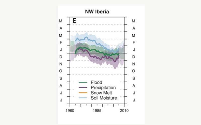 Mudanças nos período de precipitação no norte da Península Ibérica