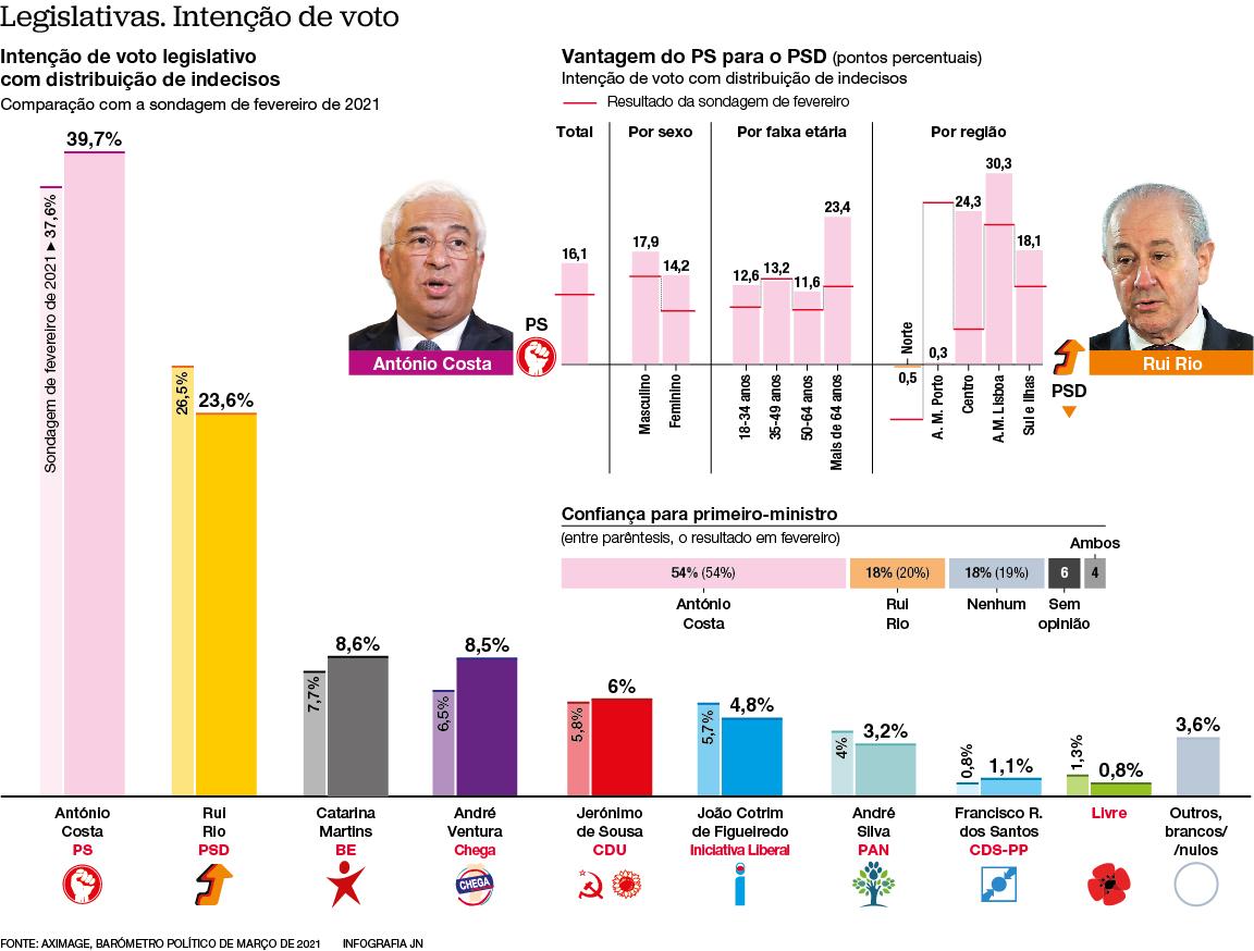 PS está 16 pontos à frente do PSD. BE e Chega outra vez empatados