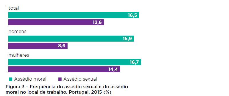 Assédio sexual no trabalho: mulheres deixaram de ignorar