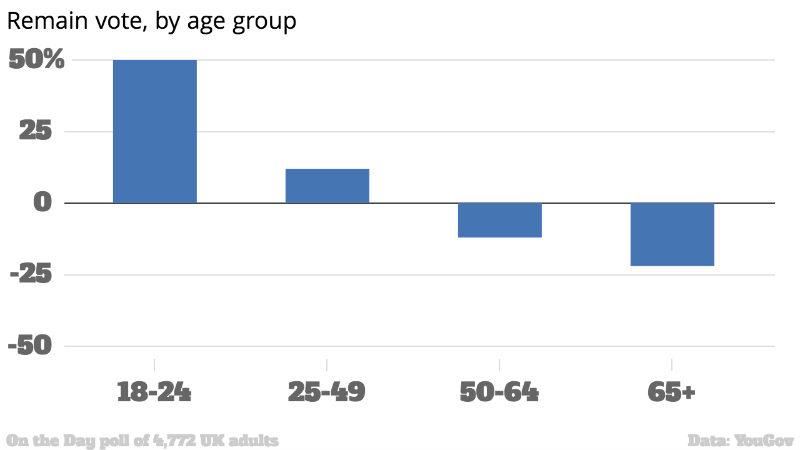 Os três gráficos que argumentam que os mais velhos tramaram os mais novos