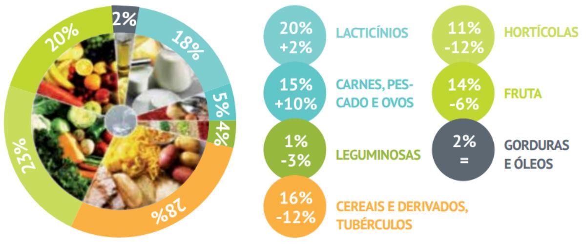 À esquerda, a Roda dos Alimentos pelas proporções recomendadas pela Organização Mundial de Saúde. À direita