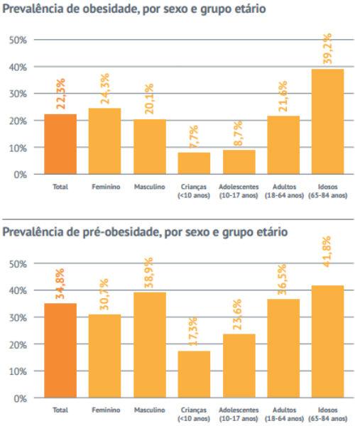 Juntando os dois gráficos, 57% dos portugueses são obesos ou têm pré-obesidade
